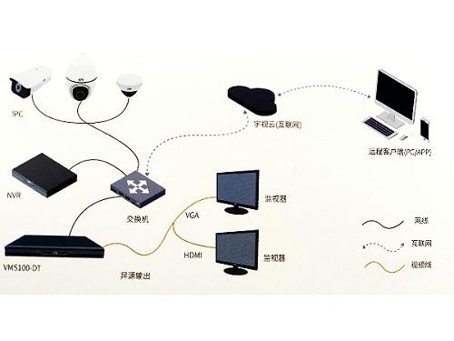 宇视监控摄像头应用场景以及方案特点,这些你知道吗?